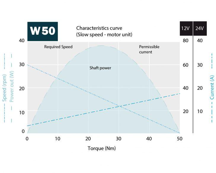 W50 Characteristics curve